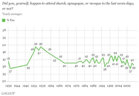 Church Attendance - Gallup