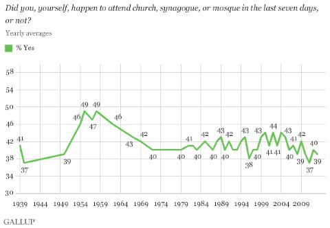 Church Attendance - Gallup