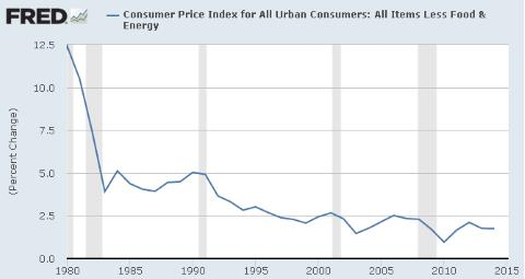 Inflation - 1980-2015