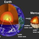 Why Mercury Has a Substantial Magnetic Field
