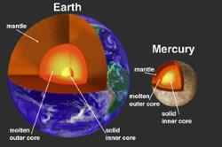 Mercury and Earth Cores