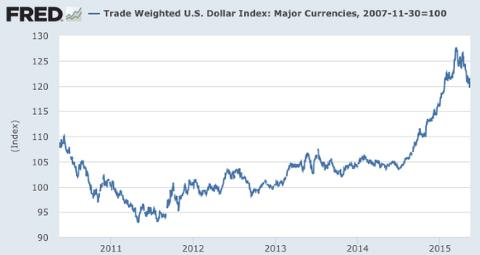 US Dollar Value -- Trade Weighted