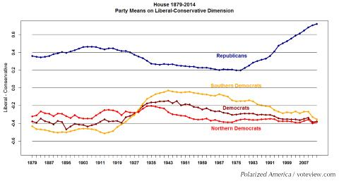 House Polarization - Voteview