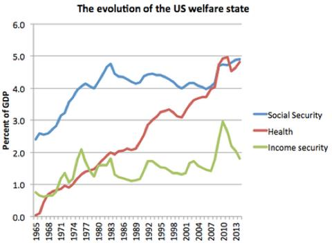 Non-growth of Welfare State