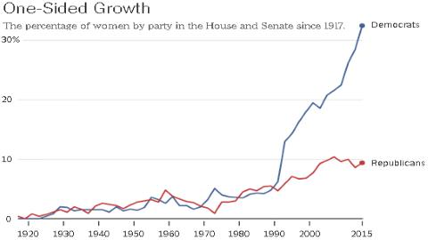 Congressional Women by Year