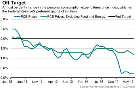Fed Has Missed Inflation Target 37 Straight Months