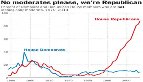 House Non-Moderates - Vote View