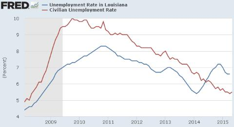 Louisiana Unemployment Rate Under Bobby Jindal
