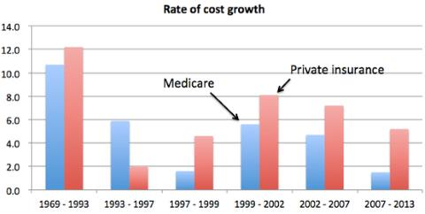 Medicare Cost Growth