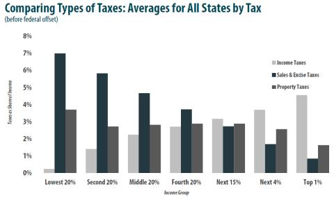 Comparison of Tax Types