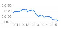 Strong Dollar - Weak Yen