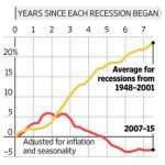 Our Weak Recovery in One Graph