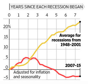 Government Spending During Recessions
