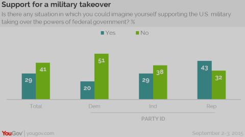 US Support for Military Coup