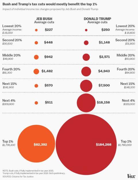 Trump and Bush Tax Cuts
