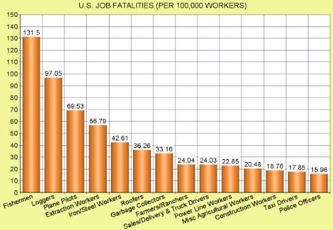 Most Dangerous Jobs