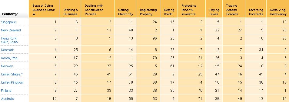 World Bank Economy Rankings