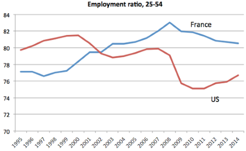 France vs US Employment