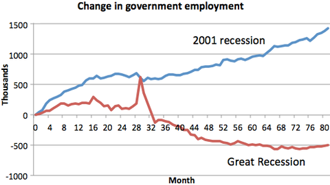 Government Jobs After Recessions