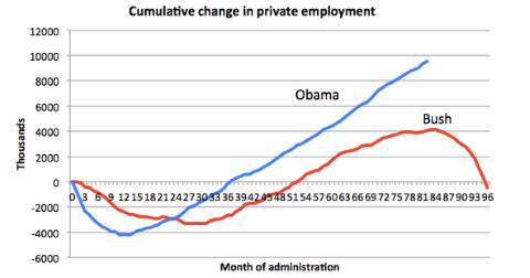 Private Job Creation: Bush vs Obama