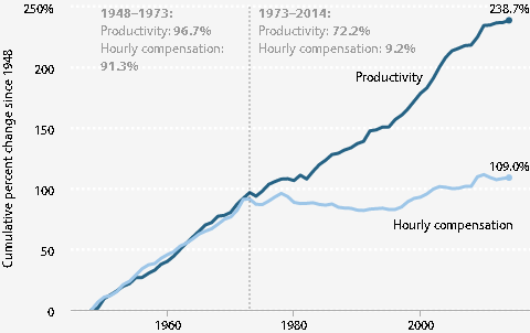 Productivity Wages Divergence