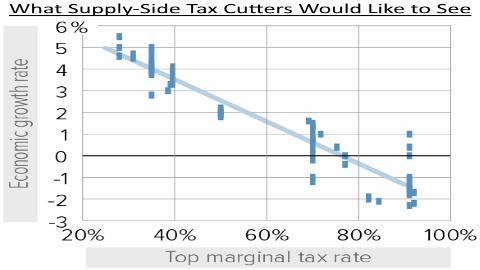 Supply-Side Economics Fantasy
