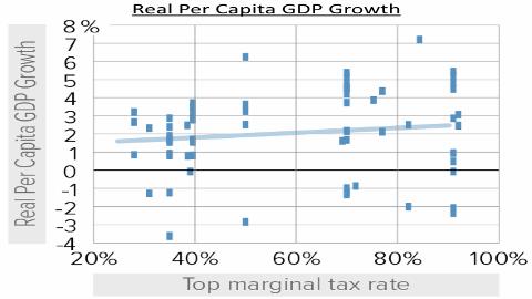 Real Per Capita GDP Growth vs Top Tax Rate