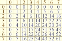 Octal Multiplication Table