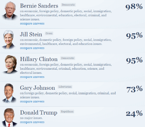 iSideWith Presidential Ratings