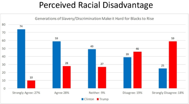 Perceived Racial Disadvantage - Clinton and Trump Voters