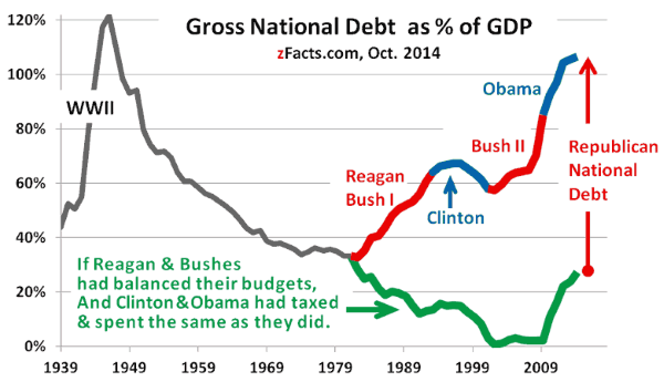 US Government Debt as Percent of GDP