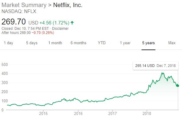 Netflix NASDAQ