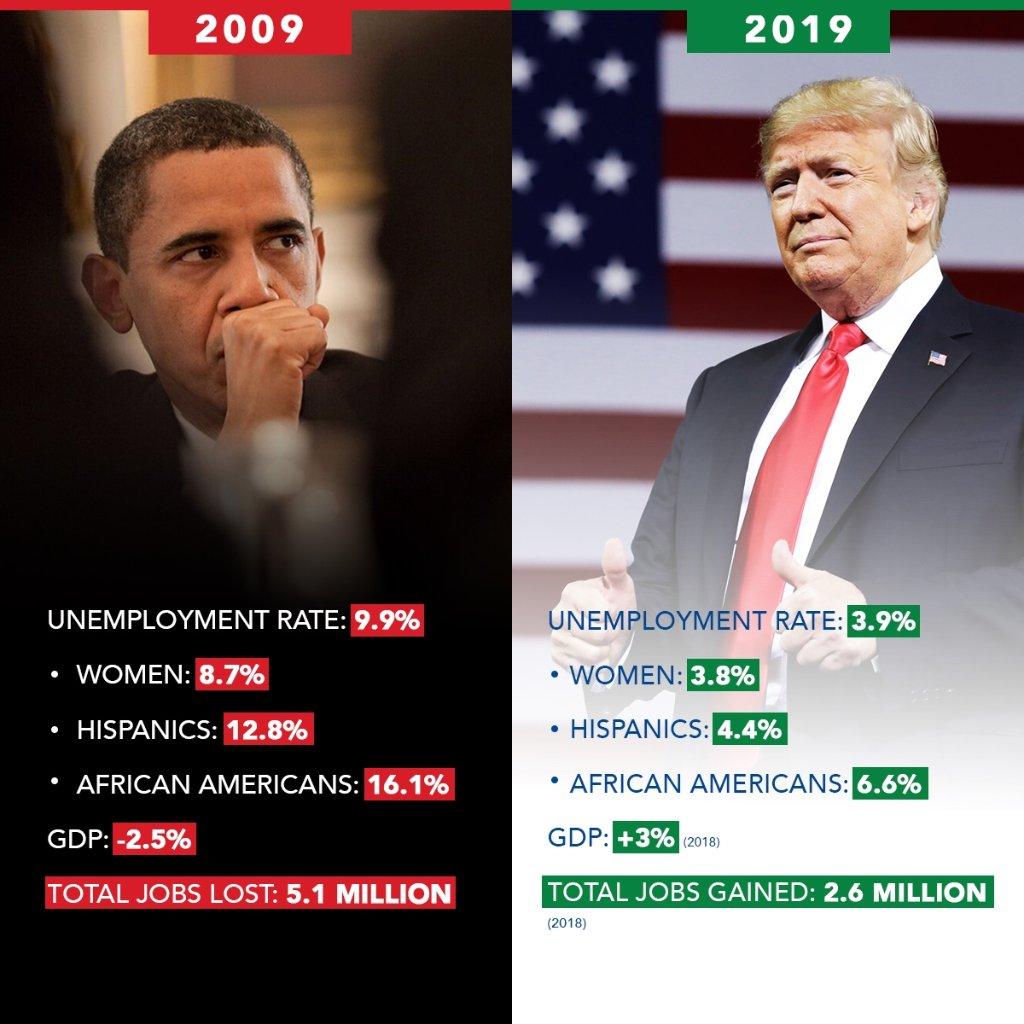 Obama 2009 Trump 2019